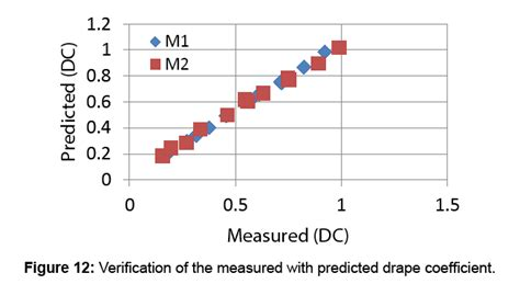 drape coefficient a simple method for measuring fabric drape using digital