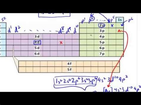tutorial questions on electron configuration electron configurations using periodic table explained in