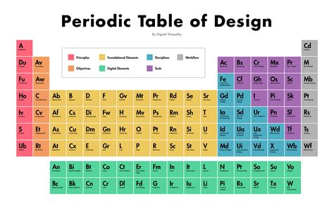 organized layout of elements the periodic table of design invision blog