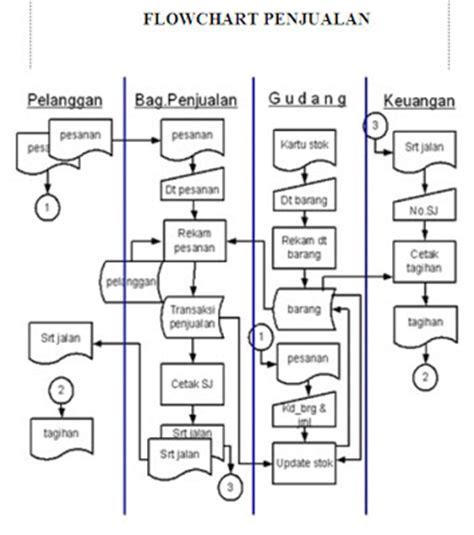 sistem penjualan pada apotek pharingga azis tu farmasi