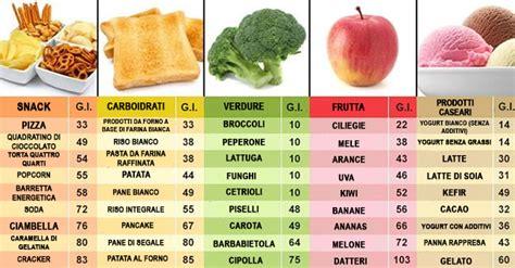 alimenti con alto indice glicemico una lista di frutta e verdura con un alto indice glicemico