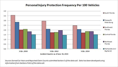 Auto insurance fraud reforms may be working   The Wheeler