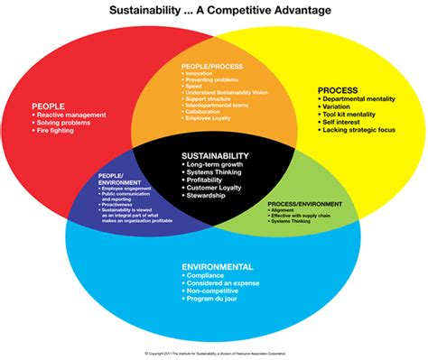 Sustainability Is by Business Sustainabilitybusiness Sustainability Archives