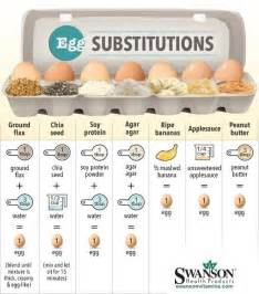 but if you re vegan or otherwise don t eat eggs you can make some easy swaps 22 things you