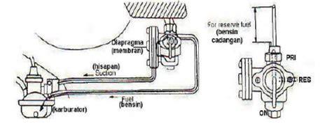 Kran Bensin Vakum Sistem Bahan Bakar Konvensional Pada Sepeda Motor