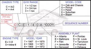 Chevrolet Vin Number Check Chevy Engine Block Numbers Location Get Free