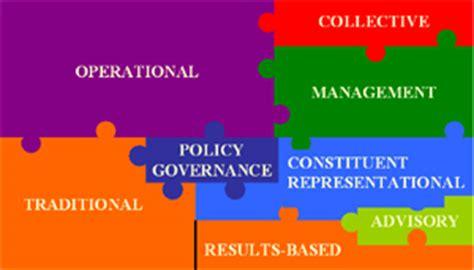 non profit governance model exle synergy associates inc publications