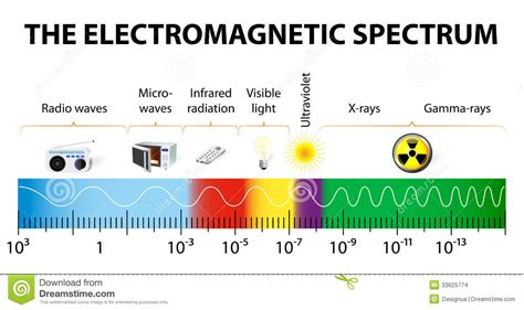 what is the order of colors with increasing temperature the electromagnetic spectrum vector diagram stock images