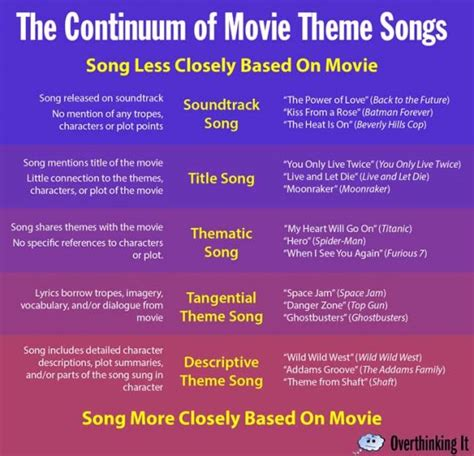 theme songs list explaining the existence of 80s action movie ballads