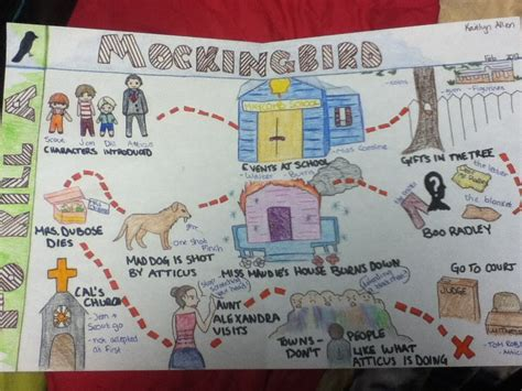 theme project exles to kill a mockingbird by sutathewolf on deviantart