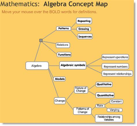 what is concept algebra sense concept map peta konsep anak bangsa