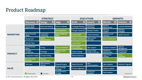 free product roadmap template 22 visual product roadmap templates tools template lab