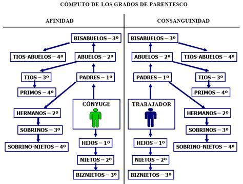 cuarto grado de consanguinidad y segundo de afinidad baz 225 n oposiciones justicia los grados de parentesco