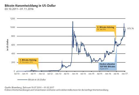 bitcoin ke dollar 20 usd to bitcoin transfer bitcoin ke perfect money