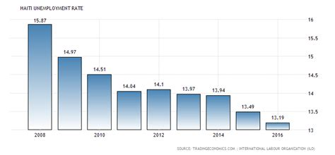 unemployment in the dominican republic dominican republic unemployment rate 2014