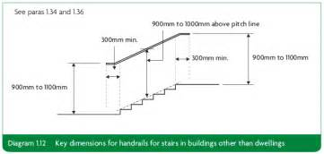 Part M Handrail approved document k free version