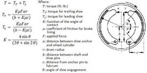 Brake System Design Calculations Mechanical Brakes Information Engineering360