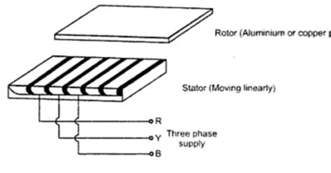 flat linear induction flat linear induction 28 images what is a linear induction motor its applications circuit