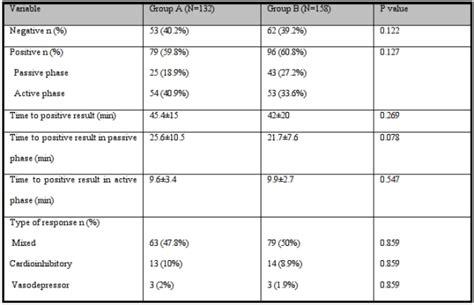 up tilt test randomized prospective comparison of two protocols for