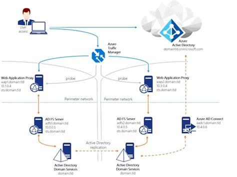 häuser in deutschland configuring geo redundancy for ad fs on premises with