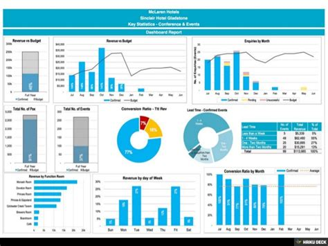 event design report event conference bookings dashboard report