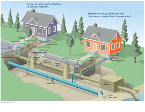 sewer system diagram best free home design idea