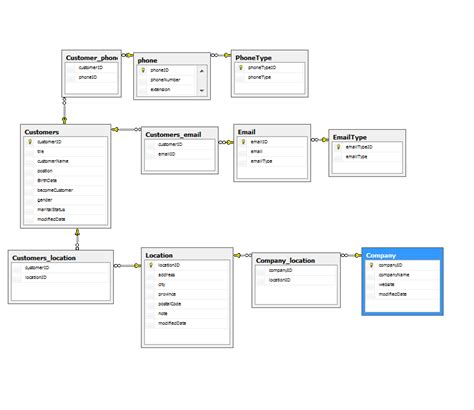 db design sql server 2008 r2 customers database design stack