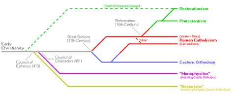 Early Christianity A Brief History christianity timeline