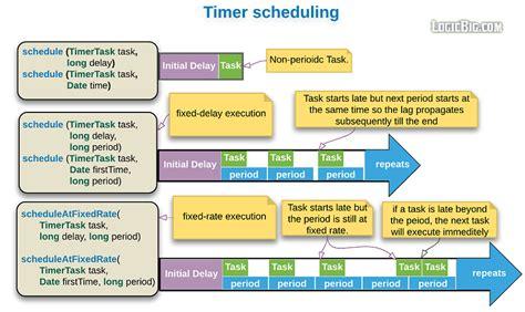 java tutorial threadlocal java scheduling tasks using java util timer