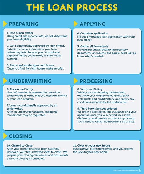 loan processing checklist template loan processing checklist template the borrowing