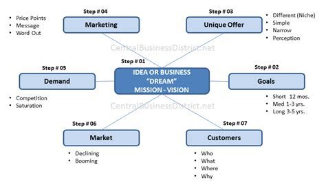 steps in creating a business