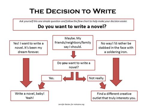 how to write a novel and get it published a small steps guide books how to write a novel your way becton literary