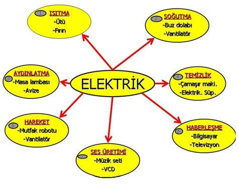 yasamimizdaki elektrik