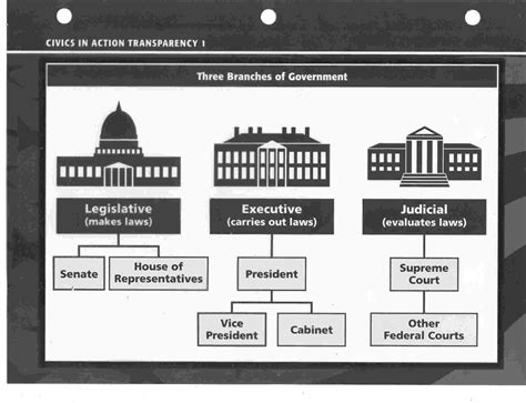 section quiz 3 2 three branches of government american government 3 branches of government on emaze