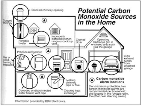 carbon monoxide potential sources of carbon monoxide in