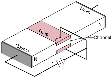 transistor gate connected to source junction field effect transistors solid state device theory electronics textbook