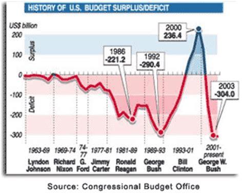 governmental deficit spending