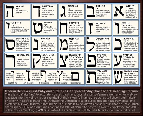 Character Letter Meaning Hebrew Letter Meanings Chart By Sum1good Deviantart On Deviantart Aleph And Tav