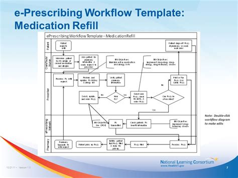 e prescription workflow template mapping an existing workflow ppt