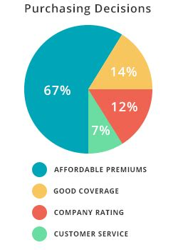 Home Insurance   Quotes & Average Home Insurance Rates