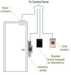 access control systems perthdiamond lock amp security