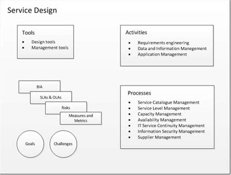 itil service design document template itil sle test