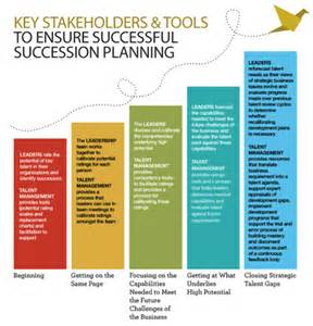 succession planning talent management template drive strategic change with succession planning
