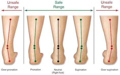 sore legs and after standing how shoes hurt you why standing barefoot is healthier