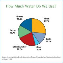 How Much Water Does The Average Shower Use egfi student 187 student inventors flush with savings