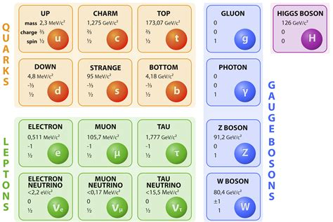 standard model standard model of the cosmos as a math equation business