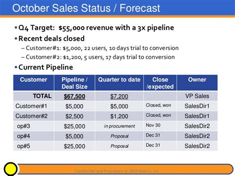 sales forecast template powerpoint 2010 sle board presentation