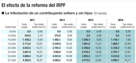 renta 2015 cules son los nuevos tramos del irpf las tablas de irpf 2018 blog de opcionis