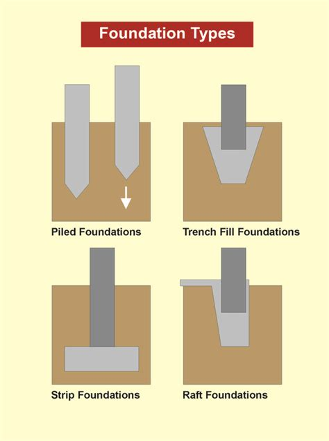 How To Build A Gambrel Roof How To Self Build A Property Build Systems And Design