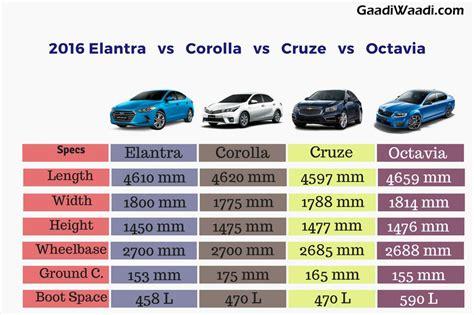 Chevy Cruze Vs Hyundai Elantra by New Elantra Vs Corolla Vs Octavia Vs Cruze Specs Comparison